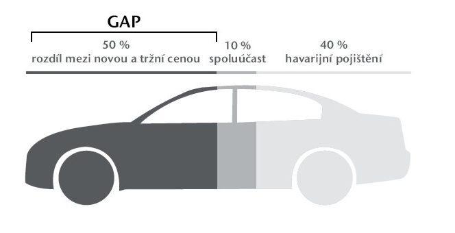 Uniqa GAP